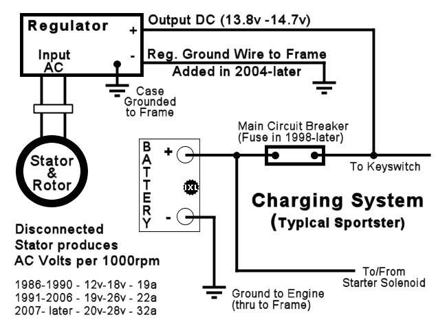 Evo Electrical System Sportsterpedia. Basic Stator Alternator Test. Wiring. Fuse Box Diagram 1997 Sportster At Scoala.co