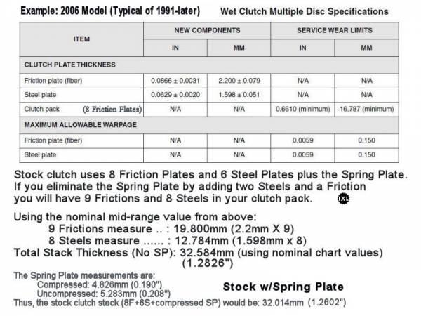 Evo Primary Drive Amp Clutch Sportsterpedia