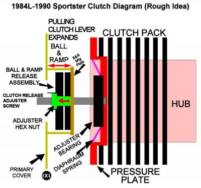 EVO: Primary Drive & Clutch - Sportsterpedia on