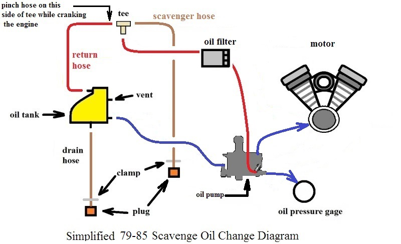 How Changing Oil Diagram - Information Schematics Wiring Diagrams