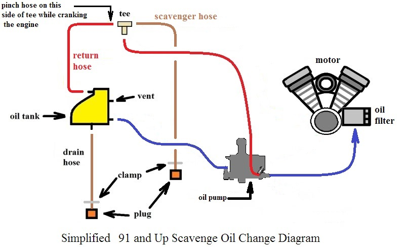 Harley Oil Change Diagram